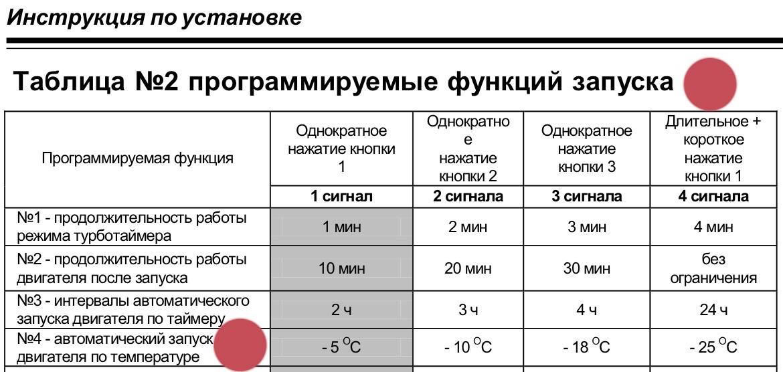 как запрограммировать сигнализацию старлайн а91 на температуру