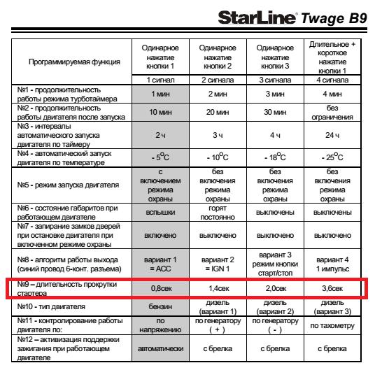 сигнализация starline в9 инструкция по эксплуатации видео